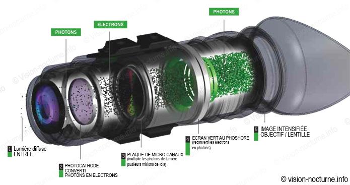 fonctionnement d'un appareil de vision nocturne