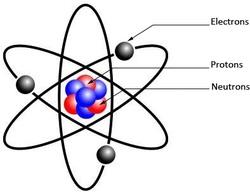 la constitution d'un atome