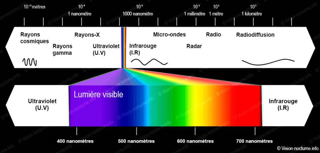 le spectre de la luminère et ses différentes longueurs d'onde