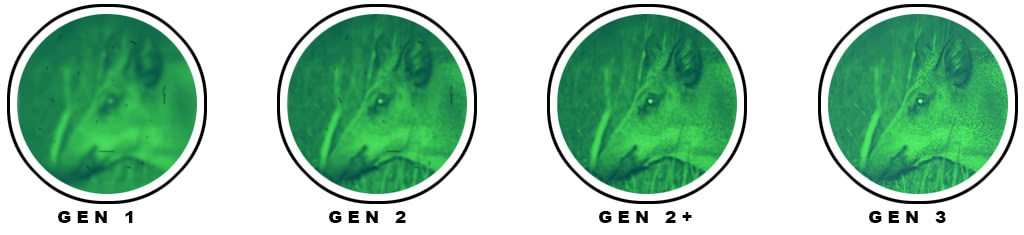 image illustrant les différentes qualités d'images d'appareils de vision nocturne suivant leur génération respective
